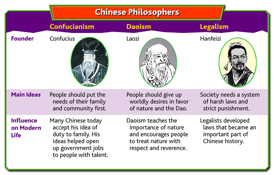 a look at the influence of confucius and chuang tzu on ancient china Logic and language in the chuang  the chuang tzu 1 artisans and sophists the chuang  ancient china was a vehicle of sophistry chuang tzu.